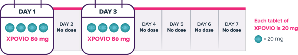 Chart showing the recommended dosing schedule for XPOVIO® (selinexor)