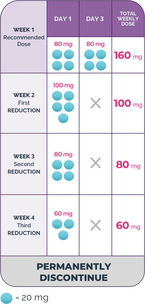 Chart showing monitoring, managing and modifying XPOVIO® (selinexor) dose for adverse reactions, over four weeks