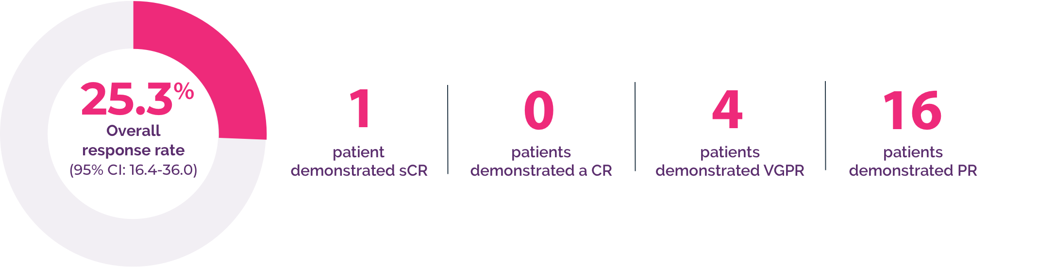 Graphic used to show the differences in overall response rate of patients